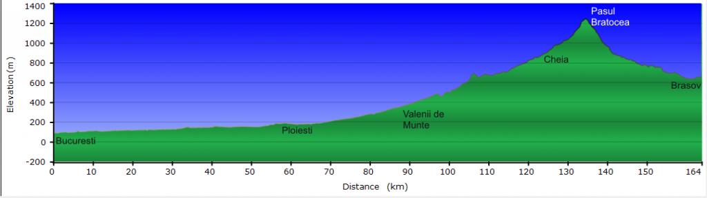 Profil altimetric Bucuresti Brasov DN1A