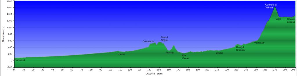 Profil altimetric Bucuresti - Obarsia Lotrului