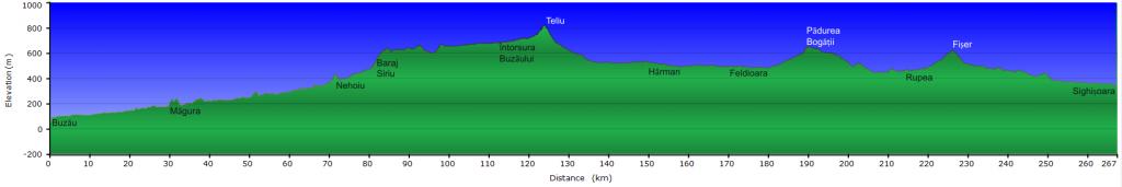 Profil altimetric Buzau-Sighisoara